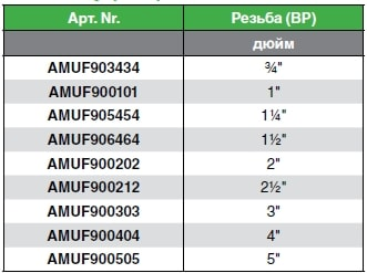 Муфта резьбовая характеристика на таблице
