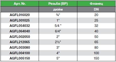 Резьбовой фланец таблица данных