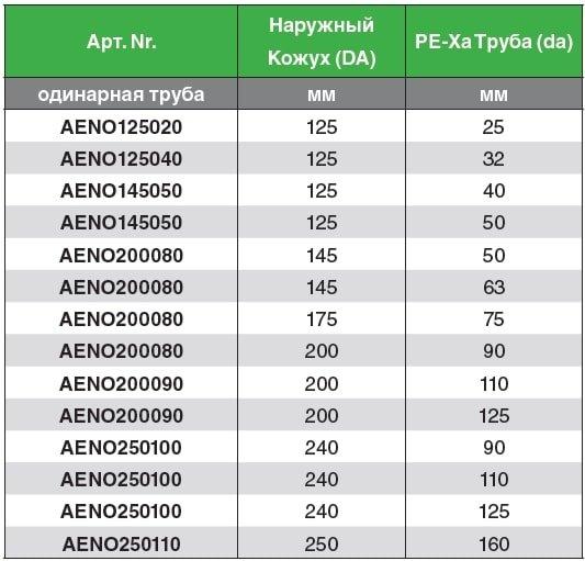 Термоусадочные колпаки австроизол австропур