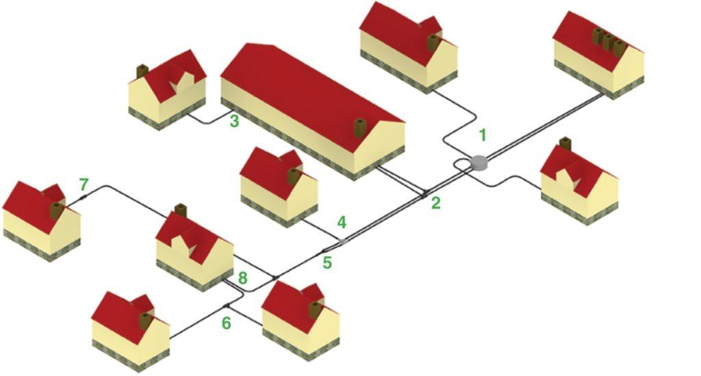 Возможные варианты подключения потребителей с использованием трубо- проводов